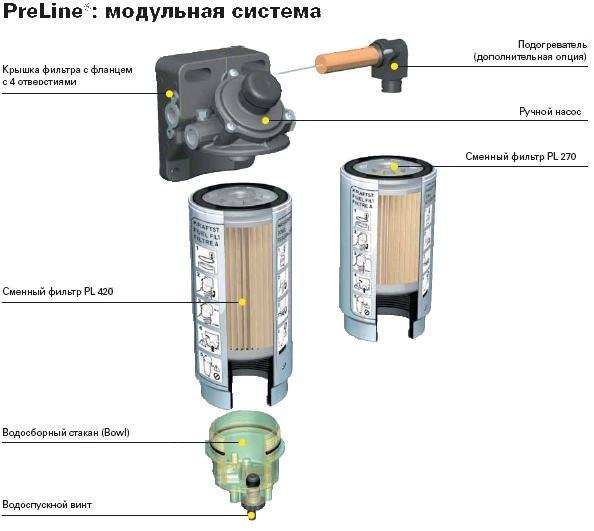 PRELINE420 Фильтр сепаратор PreLine 420 в сборе
