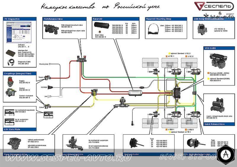Тормозная система wabco