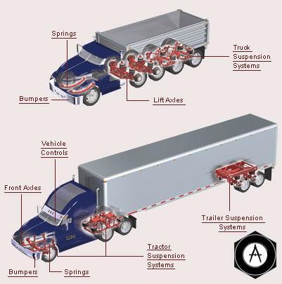 Схема подвески HENDRICKSON USA trucks w callouts