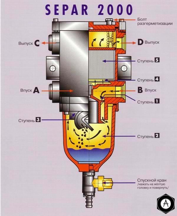Топливные фильтра с подогревом SEPAR 2000
