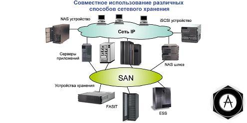 san-2Консолидация ресурсов и сетевое хранение данных