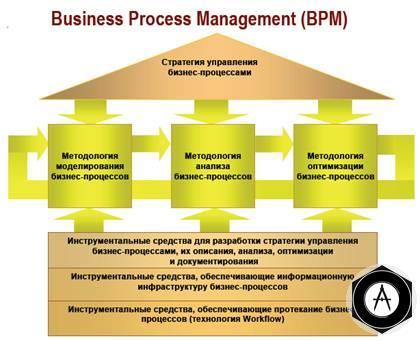 информации, организацонных структур, ресурсов, продуктов и услуг