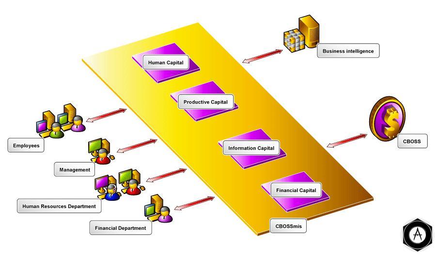 корпоративной информации - важнейшего ресурса  любого предприятия