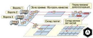 Основные складские процессы движения товаров и документов