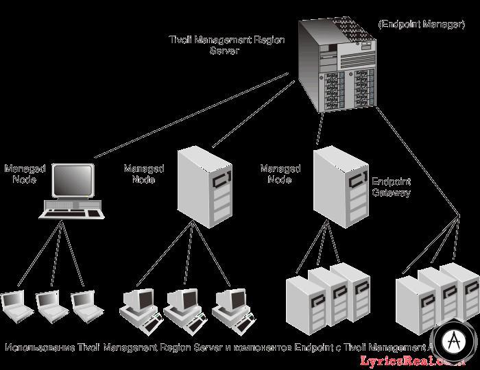 платформа для управления информационными ресурсами  предприятия