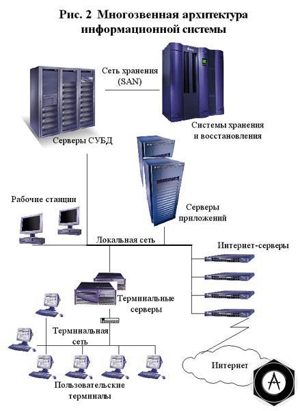 при построении информационной системы предприятия