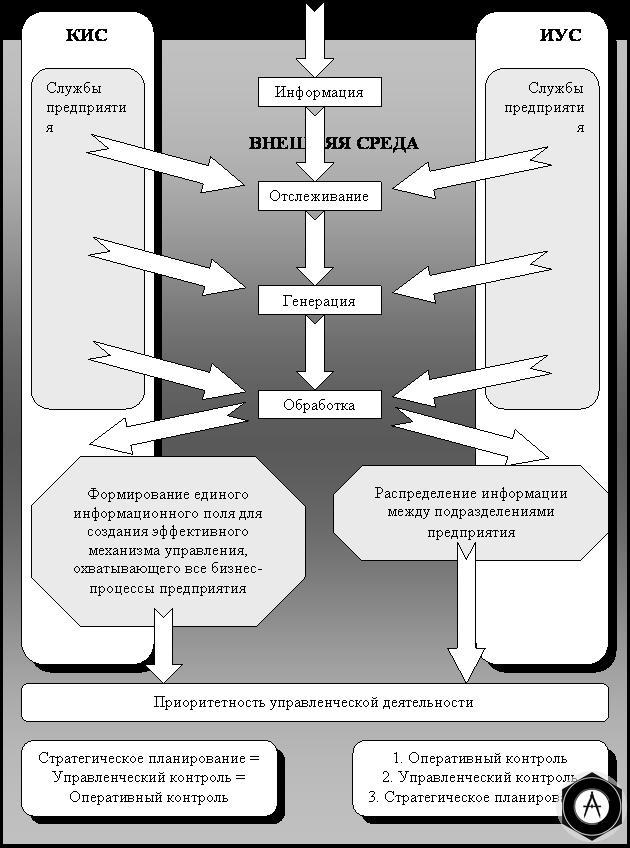 Процесс трансформации информационно-управляющей системы предприятия