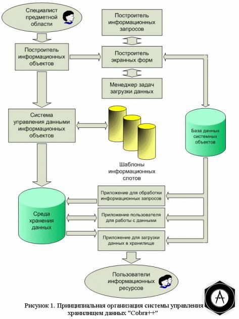 Технология хранения информационных ресурсов  предприятия